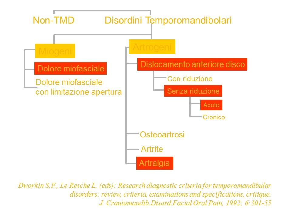 Caso di Gnatologia